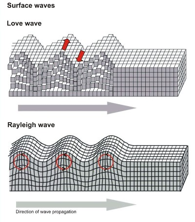 Passage of Love and Rayleigh waves through earth's crust