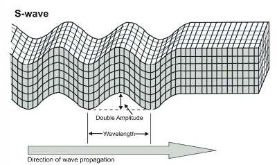 Passage of S-waves through the earth's crust