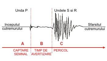 Avertizare cutremur - Principii de propagare cutremur
