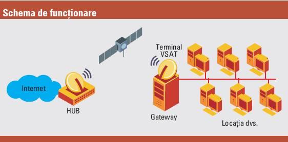Internet prin satelit - schema de functionare