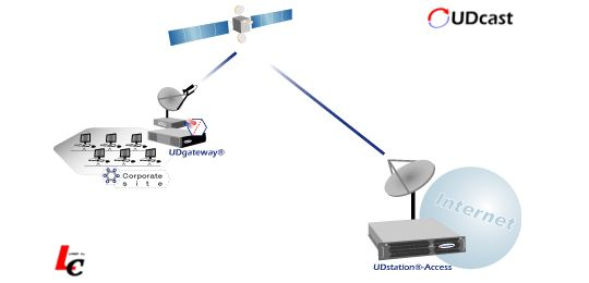 UDcast UDstation Access - Broadband Access Server - UDgateway Product Companion